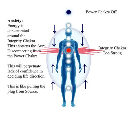 Anxiety shortened aura